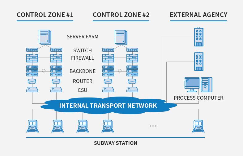 네트워크보안사업-구축사례